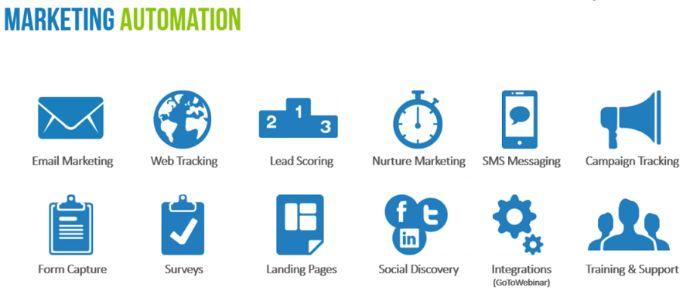 Lợi ích Marketing Automation