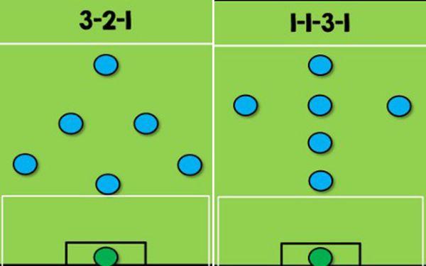 Chiến thuật 1-1-3-1