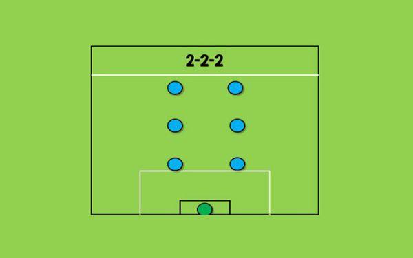Chiến thuật 2-2-2