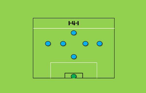 Chiến thuật bóng đá 7 người - Đội hình 1-4-1