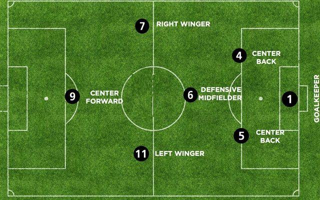 Kỹ thuật kết hợp giữa các đội hình