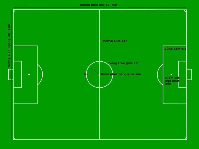 Luật bóng đá 7 người về kích thước sân bóng