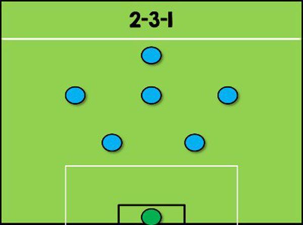 Sơ đồ chiến thuật 2-3-1